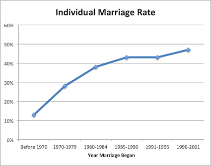 essay about intermarriage